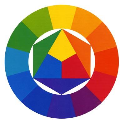 Farbkreis von Johannes Itten | Welche Farben passen in Ihrem Wohnzimmer zusammen?
